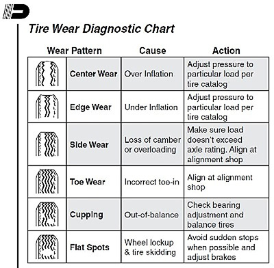 tire wear diagnostic chart: Trailer parts blog trailer tire wear chart